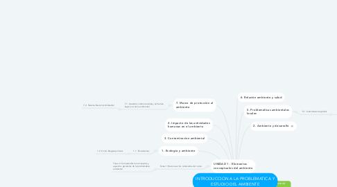 Mind Map: INTRODUCCION A LA PROBLEMATICA Y ESTUDIO DEL AMBIENTE