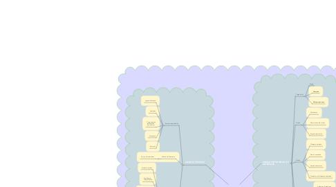 Mind Map: ESTATICA Y RESISTENCIA DE MATERIALES