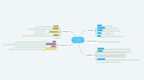 Mind Map: Psychology one vocabulary