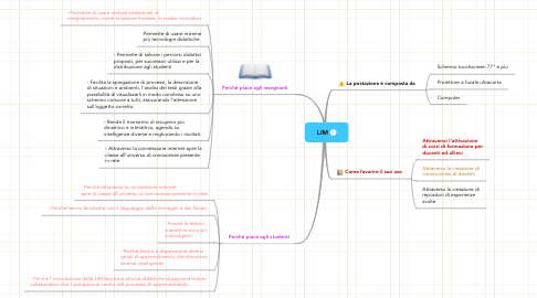 Mind Map: LIM