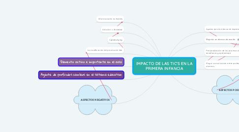 Mind Map: IMPACTO DE LAS TIC'S EN LA PRIMERA INFANCIA