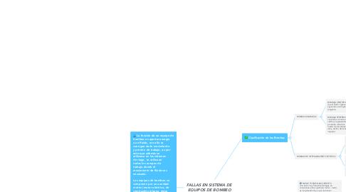 Mind Map: FALLAS EN SISTEMA DE EQUIPOS DE BOMBEO