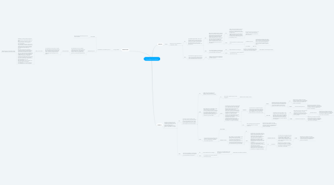 Mind Map: Script Salon De Coiffure