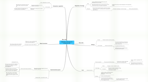Mind Map: Adaptation of the fetus for extrauterine life