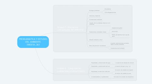 Mind Map: PROBLEMATICA Y ESTUDIO DEL AMBIENTE 358001A_363