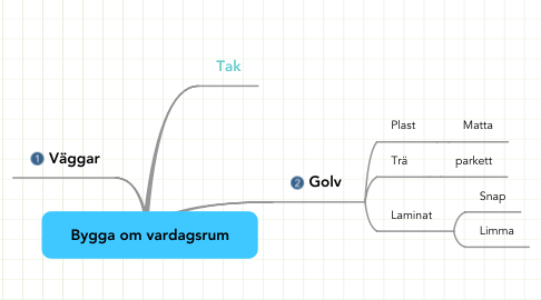 Mind Map: Bygga om vardagsrum