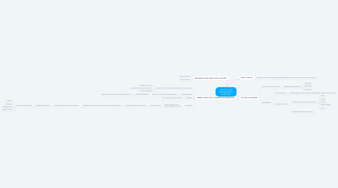 Mind Map: PRINCIPIOS DE ADMINISTRACION FINANCIERA