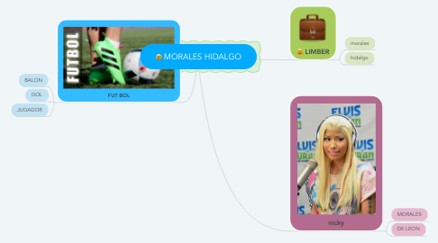 Mind Map: MORALES HIDALGO