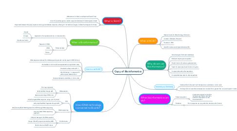 Mind Map: Copy of Bioinformatics