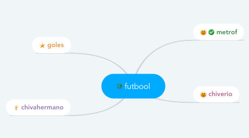 Mind Map: futbool