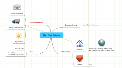 Mind Map: Mary Pope Osborne