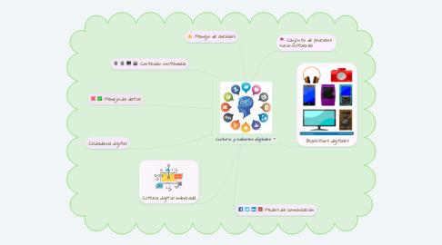 Mind Map: Cultura y saberes digitales
