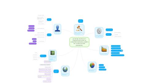 Mind Map: APORTES POÍÌTICOS Y PEDAGÓGICOS EN LA CONSTRUCCIÓN DEL CAMPO DE LA EDUCACIÓN AMBIENTAL