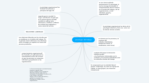 Mind Map: psicologia  del trabajo