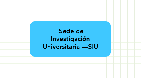 Mind Map: Sede de Investigación Universitaria —SIU