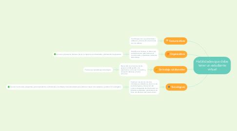 Mind Map: Habilidades que debe tener un estudiante virtual