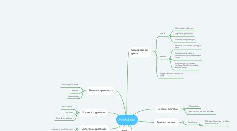 Mind Map: Anelídeos