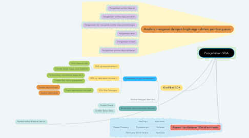 Mind Map: Pengelolaan SDA