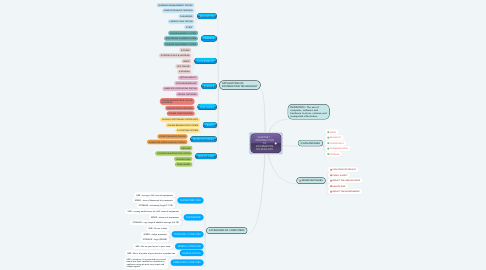 Mind Map: CHAPTER 1 : INTRODUCTION TO INFORMATION TECHNOLOGY