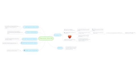 Mind Map: Observación y Entrevista
