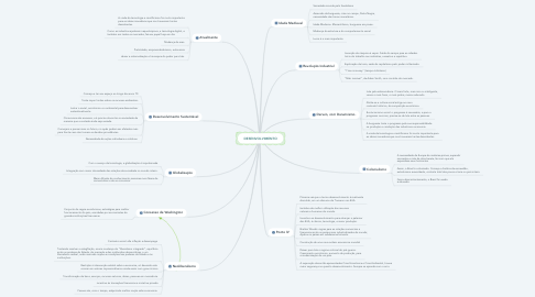 Mind Map: DESENVOLVIMENTO