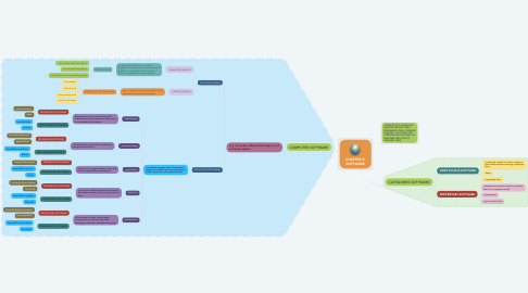 Mind Map: CHAPTER 2: SOFTWARE