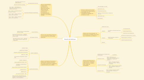 Mind Map: Diseño de Sistemas