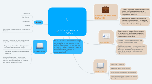 Mind Map: PSICOLOGIA EN EL TRABAJO
