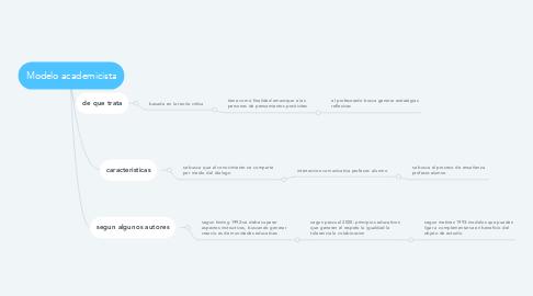 Mind Map: Modelo academicista
