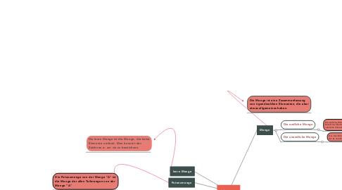 Mind Map: Mengen