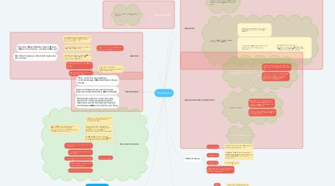 Mind Map: Психология