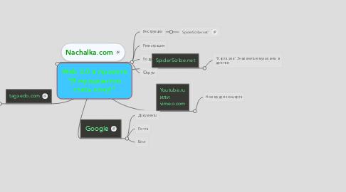 """Mind Map: Web 2.0 в проекте """"Я музыкантом стать хочу!"""""""