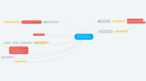 Mind Map: EPISTEMOLOGIA DE LA COMUNICACIÓN