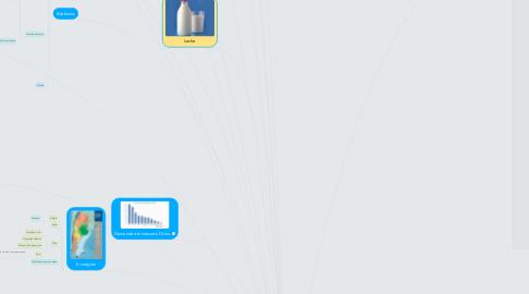 Mind Map: CIRCUITOS AGROINDUSTRIALES EN LA ARGENTINA (2017)