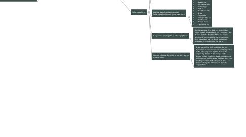 Mind Map: Datenschutz & Schweigepflicht