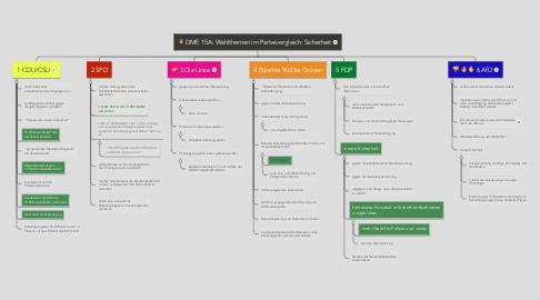 Mind Map: DME 15A: Wahlthemen im Parteivergleich: Sicherheit