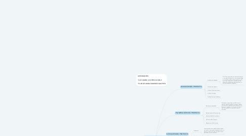 Mind Map: GESTIÓN DE PROYECTO
