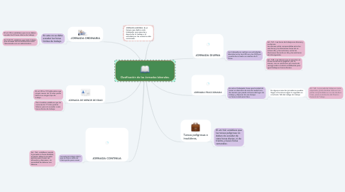 Mind Map: Clasificación de las Jornadas laborales.