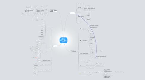 Mind Map: Etude sectorielle : boite à outils et check-list
