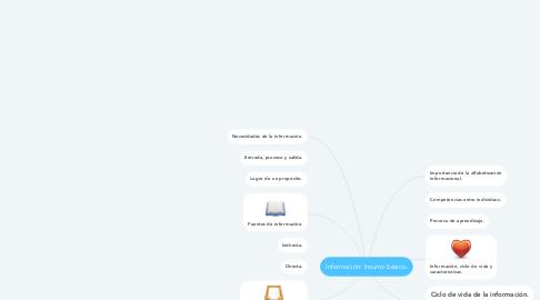 Mind Map: Información: Insumo básico.