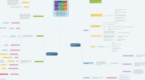 Mind Map: ESTÁNDARES DE COMPETENCIA EN TIC PARA DOCENTES.