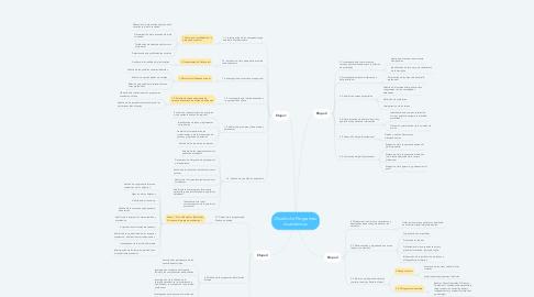 Mind Map: Diseño de Programas Académicos