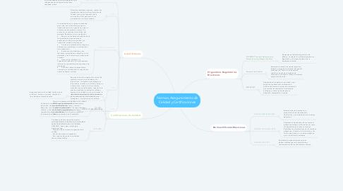 Mind Map: Normas, Aseguramiento de Calidad y Certificaciones