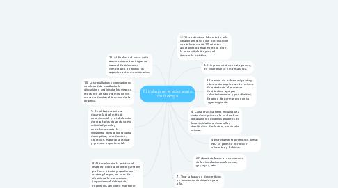 Mind Map: El trabajo en el laboratorio de Biología