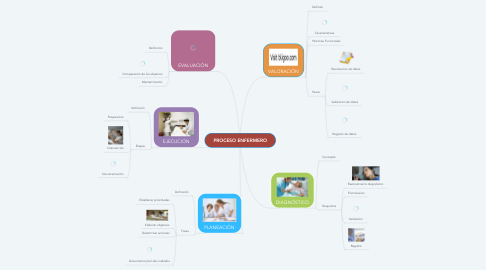 Mind Map: PROCESO ENFERMERO