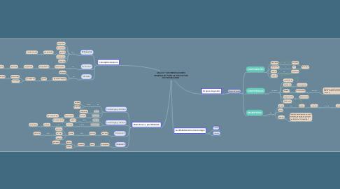 Mind Map: GUÍA N ° 30 ORIENTACIONES GENERALES PARA LA EDUCACIÓN EN TECNOLOGIA