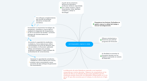 Mind Map: ESTÁNDARES UNESCO 2008