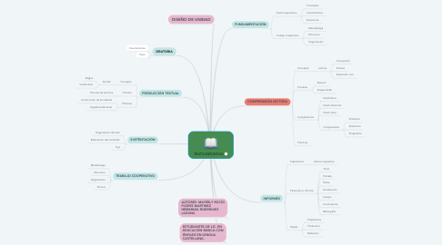 Mind Map: TEXTO EXPOSITIVO