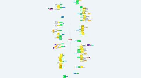 Mind Map: Historia de las teorías de la comunicación