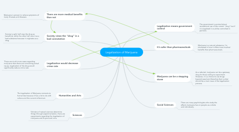 Mind Map: Legalization of Marijuana